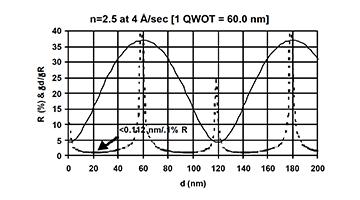 considerations examples indirect optical monitoring