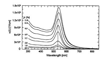 spectroellipsometric characterization nanocomposite