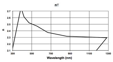 graph of wavelength vs n
