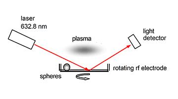 plasma anti reflective spherical lenses