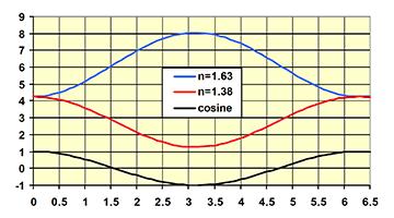 reactive-sputtering by plasma emission