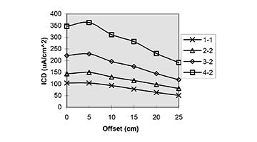 stable tatania and silica ion