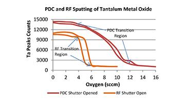 tantalum oxide technical paper