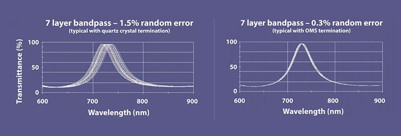 7 Layer Bandpass Comparison